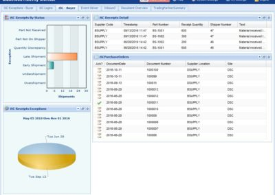 Radley iSC Supplier Collaboration dashboard screenshot supplier portal for Supply chain management EDI software