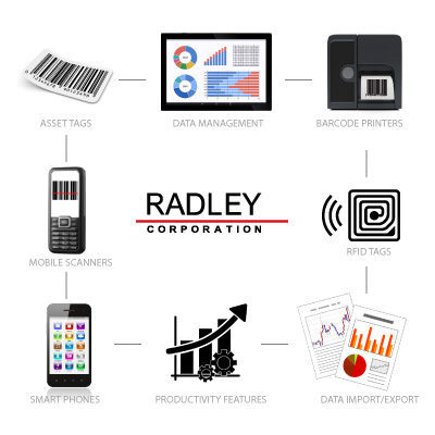 radley asset tracking software diagram