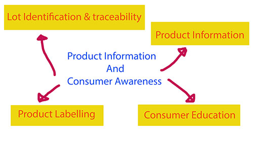 Radley food traceability software track and trace lot identification product labeling information consumer regulations recalls audit