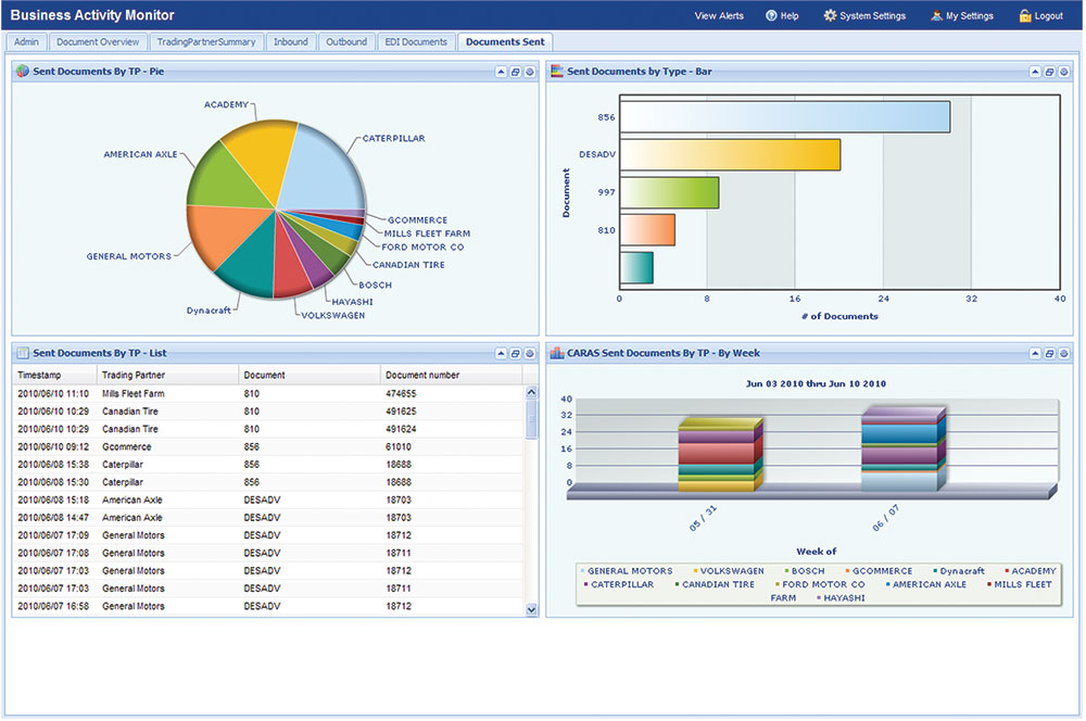 Radley business activity monitor intelligence software BAM