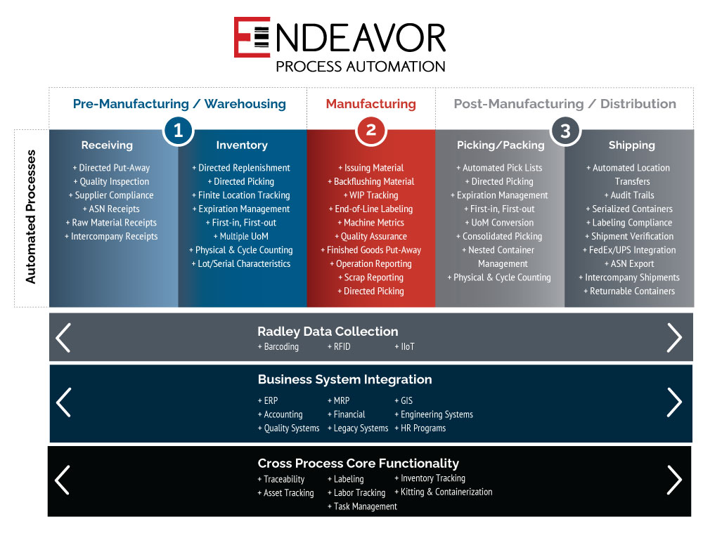Radley Endeavor process automation platform graphic manufacturing warehouse software barcoding